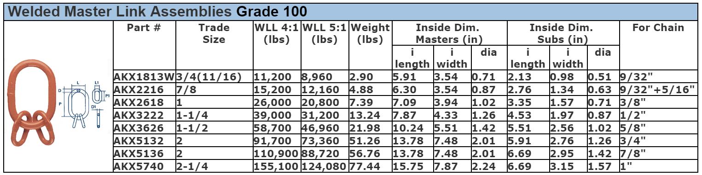 Welded Master Link Assemblies Grade 100